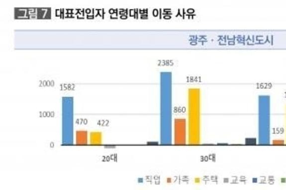 (광주일보) '교통불편·인프라 부족' 혁신도시 인구 유입 저조
