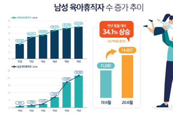 (대전일보) 코로나로 아빠 육아휴직 급증… 작년 대비 '훌쩍'